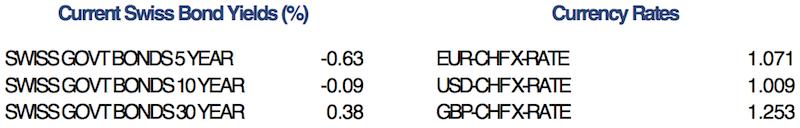 Swiss Bonds and FX