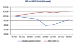 SMI vs. MSCI World Week November 25