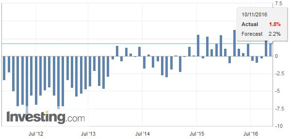 Italy Industrial Production YoY, October 2016