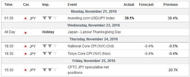 Economic Events: Japan, Week November 21