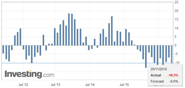 Japan Exports YoY, October 2016