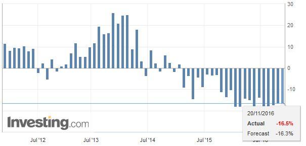 Japan Imports YoY, October 2016