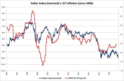 Dollar Index vs G7 Inflation
