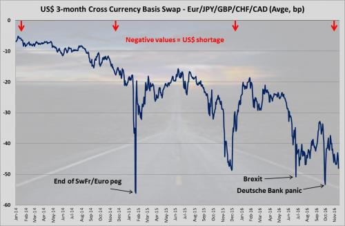 US 3-month Cross Currency Basis Swap