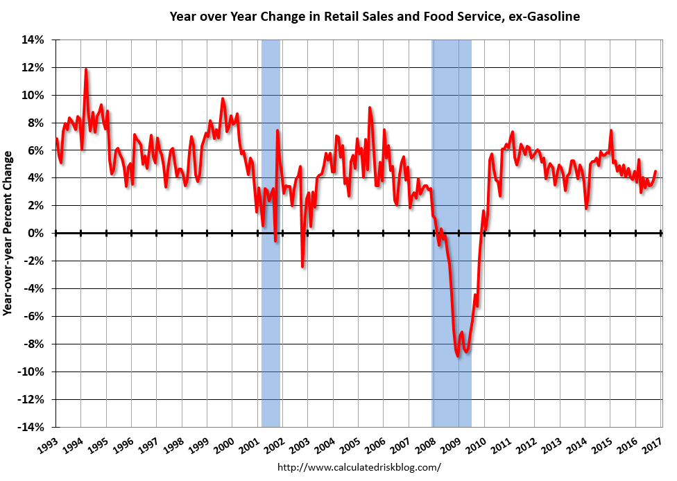 US Retail Sales and Food Service, ex-Gasoline, October 2016