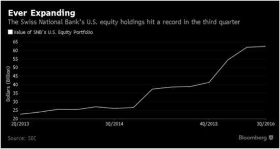 SNB Stock Buying