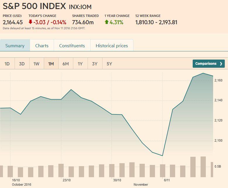 S&P 500 Index, November 11