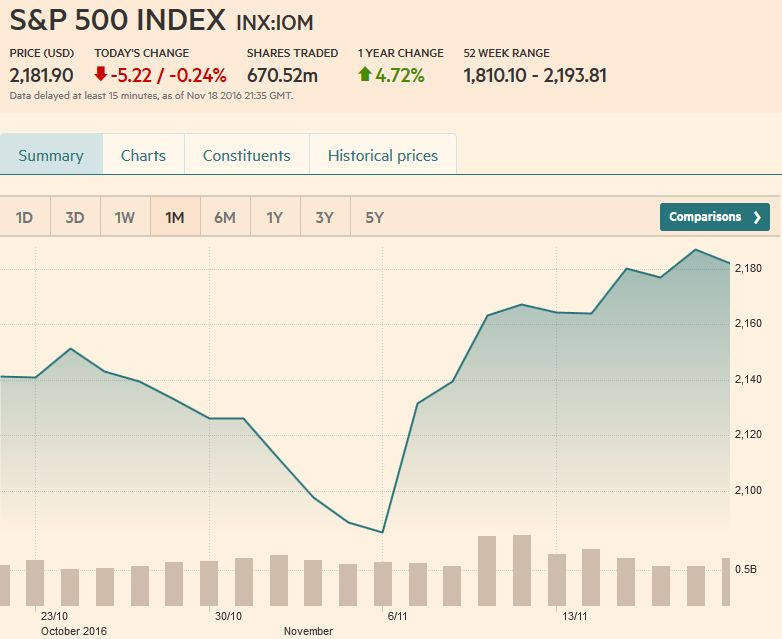 S&P 500 Index, November 18