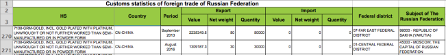 Customs Statistics of Foreign Trade of Russian Federation