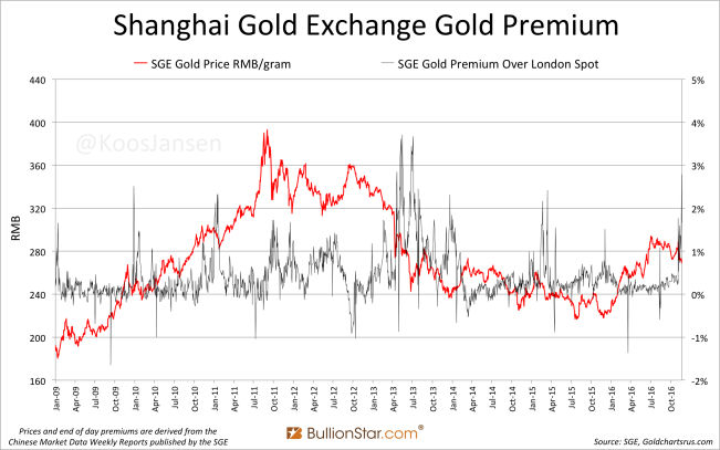 Shanghai Gold Exchange SGE Gold Premium 2009 November 2016