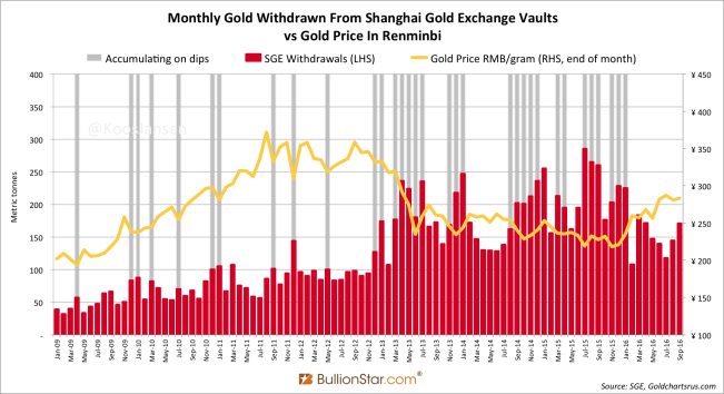 Shanghai Gold Exchange SGE Withdrawals September 2016