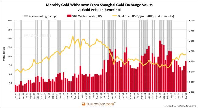 Shanghai Gold Exchange SGE Withdrawals September 2016