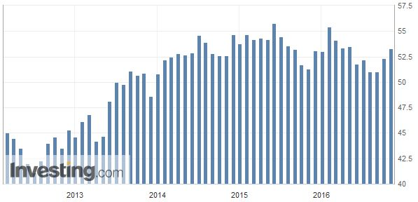 Spain Manufacturing PMI, October 2016