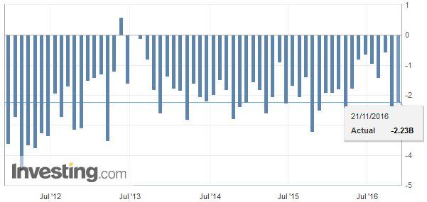 Spain Trade Balance, October 2016