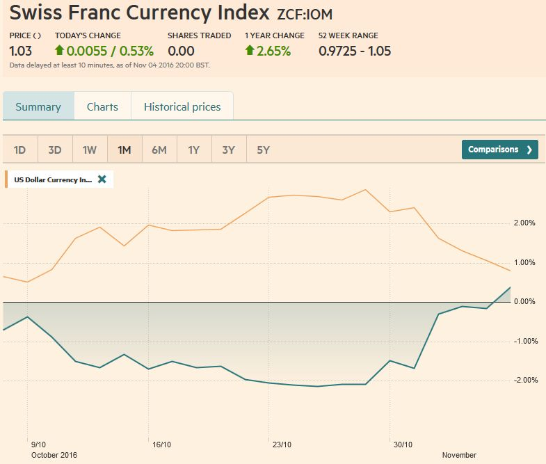 Trade-weighted index Swiss Franc, November 04, 2016