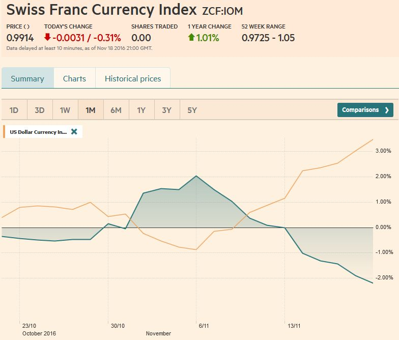 Trade-weighted index Swiss Franc, November 18, 2016