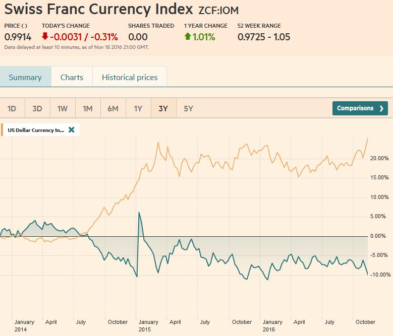 Swiss Franc Currency Index, November 18, 2016