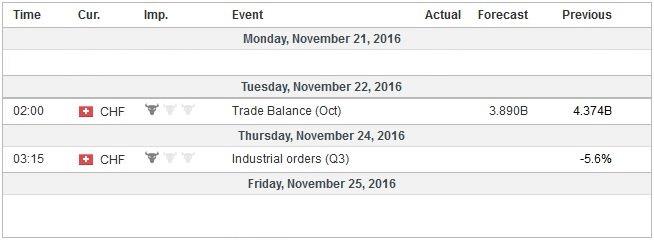 Economic Events: Switzerland, Week November 21