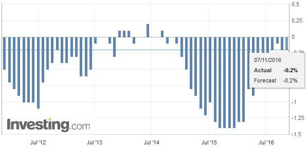 Switzerland Consumer Price Index (CPI) YoY, October 2016