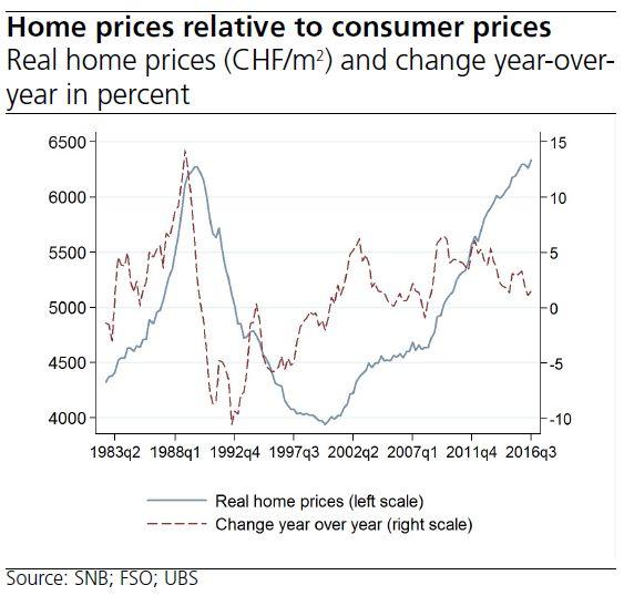 Switzerland Home Prices Relative to Consumer Prices