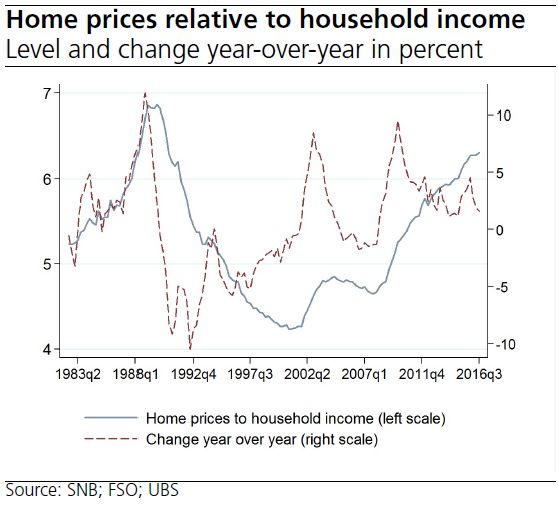 Switzerland Home Prices Relative to Household Income
