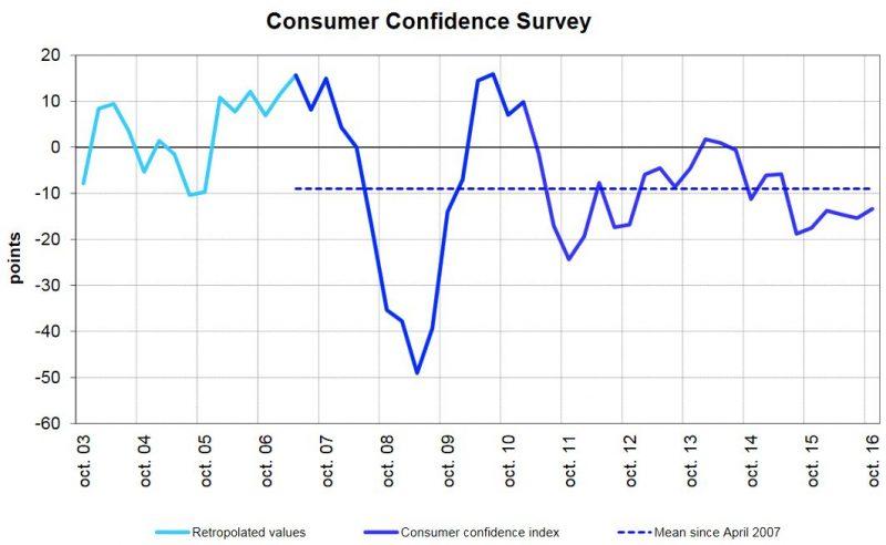 Switzerland SECO Consumer Climate Q3/2016