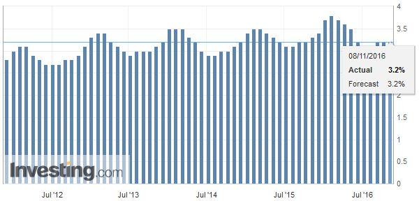 Switzerland Unemployment Rate, October 2016