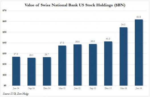 Swiss National Bank US Stock Holdings