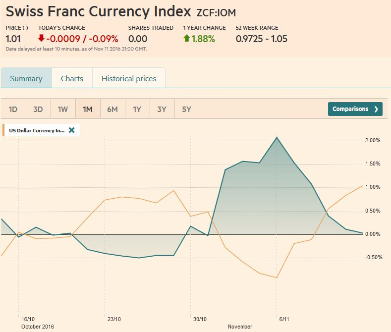 Trade-weighted index Swiss Franc, November 11, 2016