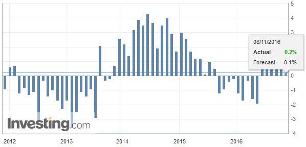 U.K. Manufacturing Production YoY, October 2016