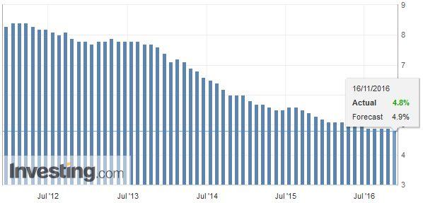 U.K. Unemployment Rate, October 2016