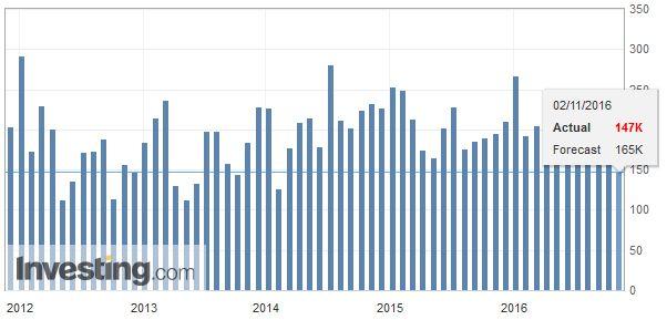 U.S. ADP Nonfarm Employment Change, October 2016