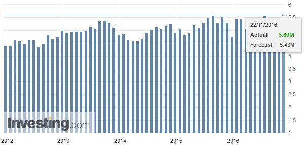 U.S. Existing Home Sales, October 2016