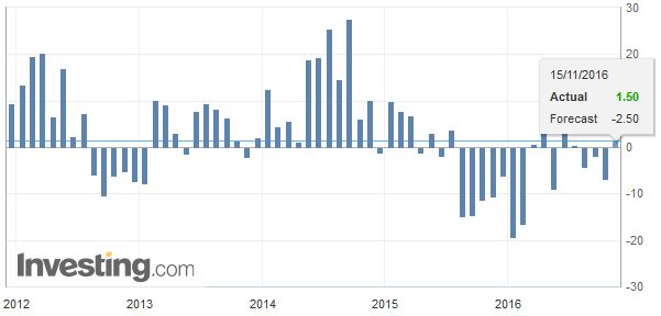 U.S. NY Empire State Manufacturing Index, October 2016