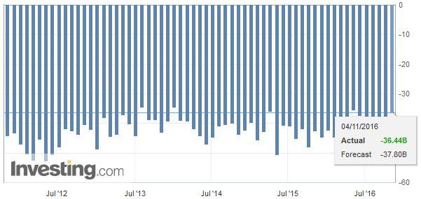 U.S. Trade Balance, October 2016