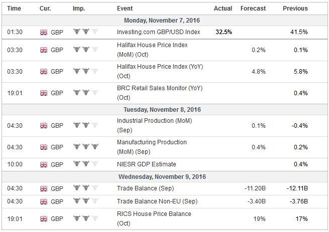 Economic Events: United Kingdom, Week November 07