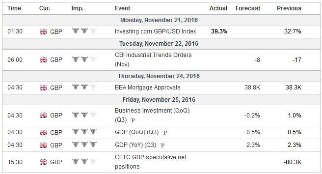 Economic Events: United Kingdom, Week November 21
