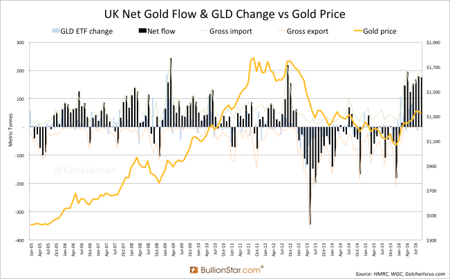 UK Net Gold Flow GLD Change vs Gold Price September 2016