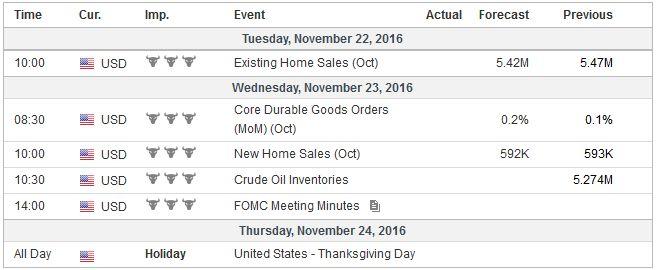Economic Events: United States, Week November 21