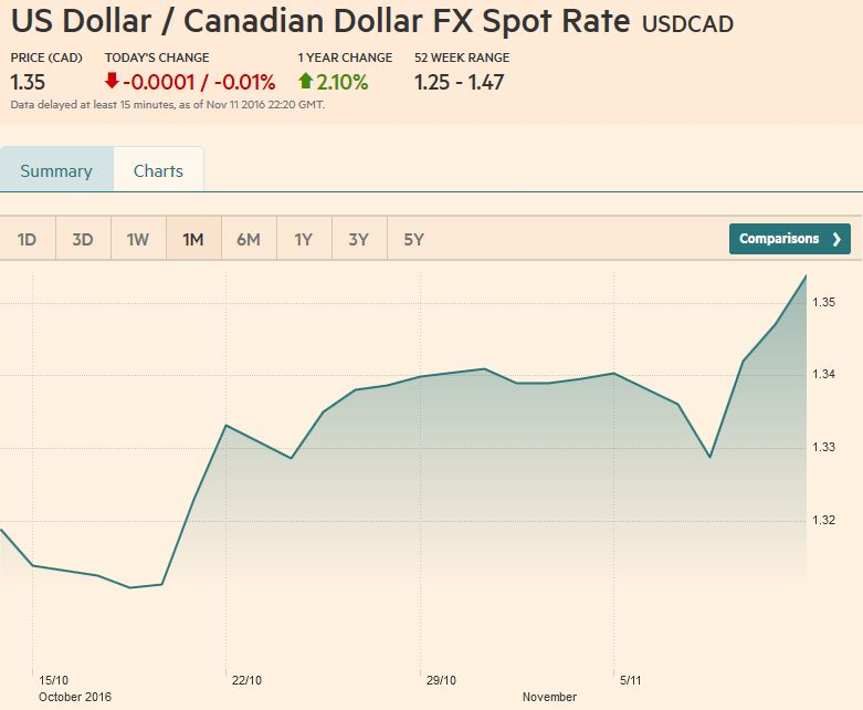 Usd Cad Fx Rate Chart November 11