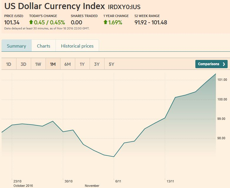 US Dollar Currency Index, November 18