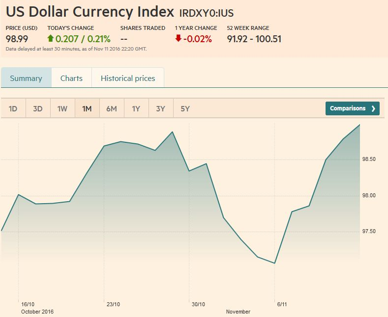 Us Dollar Currency Index November 11
