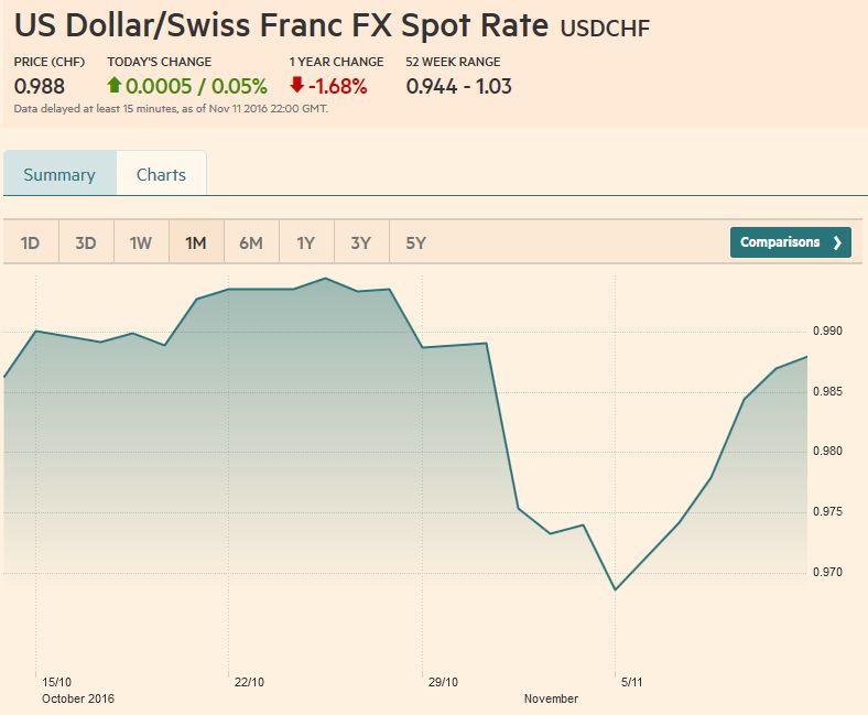 US Dollar-Swiss Franc FX Spot Rate, November 11 2016