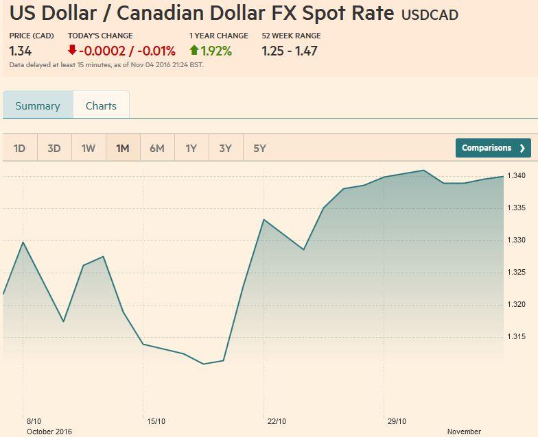 Usd Cad Fx Rate Chart November 04 2016