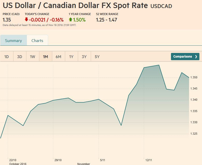 US Dollar / Canadian Dollar FX Rate Chart, November 18