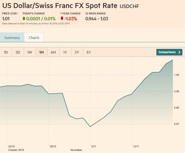 US Dollar-Swiss Franc FX Spot Rate, November 18 2016