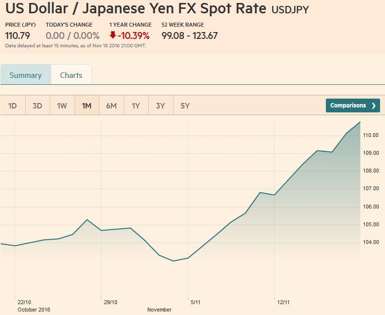 US Dollar / Japanese Yen FX Spot Rate, November 18