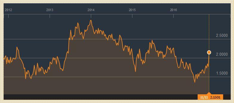 Yield US Treasuries 10 years, November 11