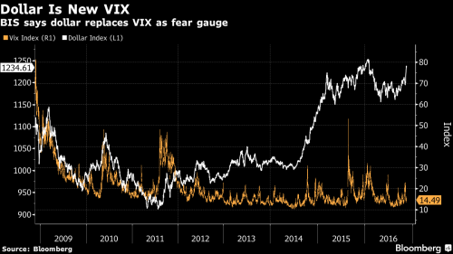 Dollar is New VIX