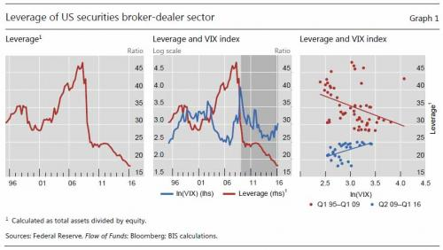 Leverage of US securities broker-dealer sector